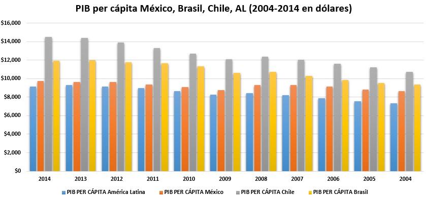 Pálido crecimiento del PIB per cápita en la última década ...