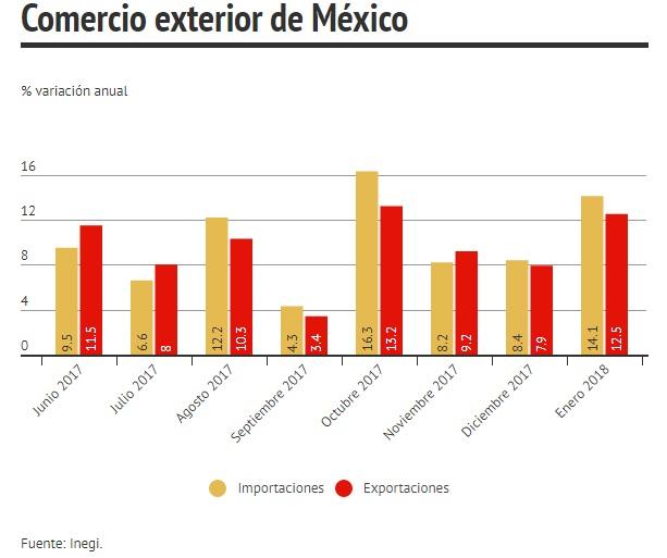 Exportaciones en México crecen 12.5% en enero