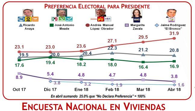 López Obrador reduce ventaja rumbo a presidenciales México: encuesta GEA/ISA