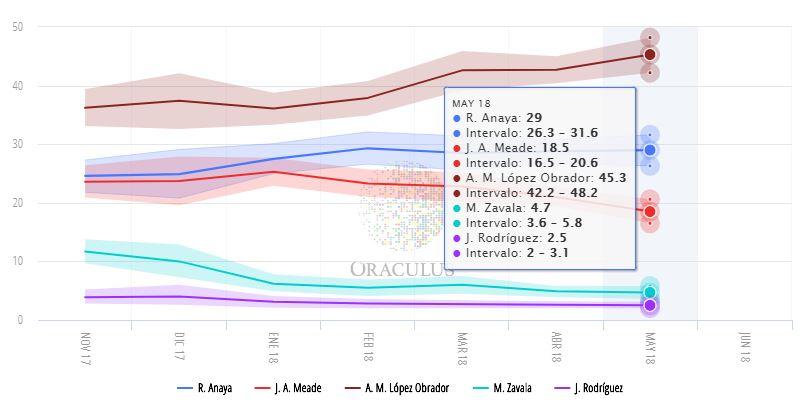 Anaya recorta distancias con AMLO, según encuesta de GEA/ISA