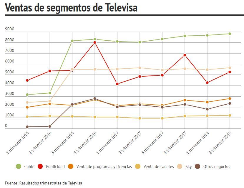 Televisa eleva sus ventas por Mundial de Futbol