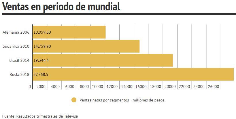 Ventas netas de Televisa aumentan un 16,2%