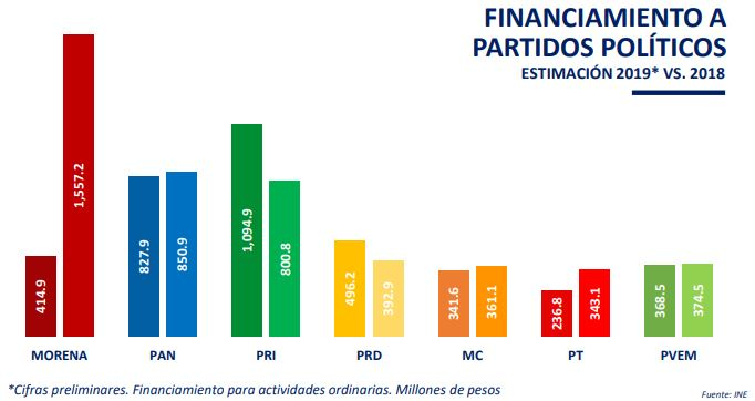 Estimaciones de financiamiento a partidos para 2019